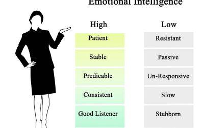 Alacsony érzelmi intelligencia – vajon fejleszthető?